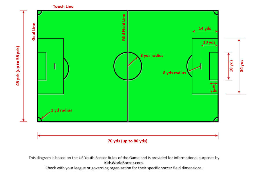Soccer Field Diagrams And Measurements Soccer Soccer Field Us Youth Soccer