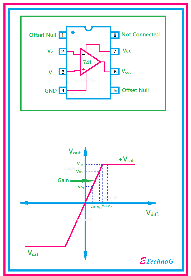 visit website to know operational amplifier(op amp) circuit diagram, types  and applications