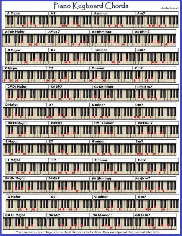 Piano Keyboard Chord Chart Small 96 Chords Http Musical