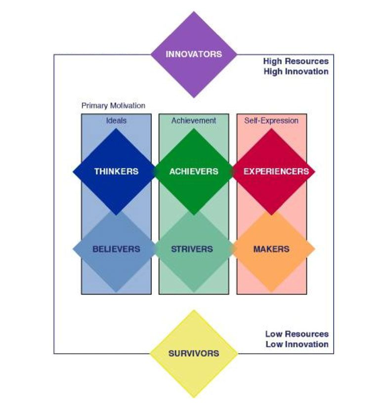vals framework Vals framework (values, attitudes and lifestyles) is a proprietary research methodology used for psychographic market segmentation market segmentation is designed to guide companies in tailoring their.