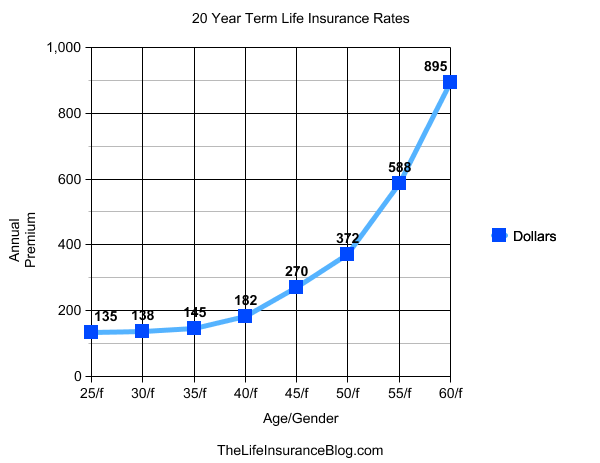 20 Year Term Life Insurance Quotes Enchanting Term Life Insurance Rates  Females 20 Year Policy  Sample Life