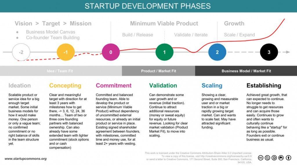Startup phases MidMarket Place Pinterest