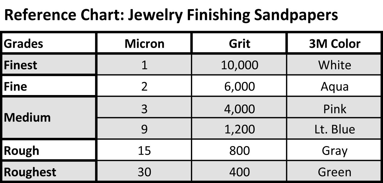 Uses for Each Sandpaper Grit Woodworking projects diy