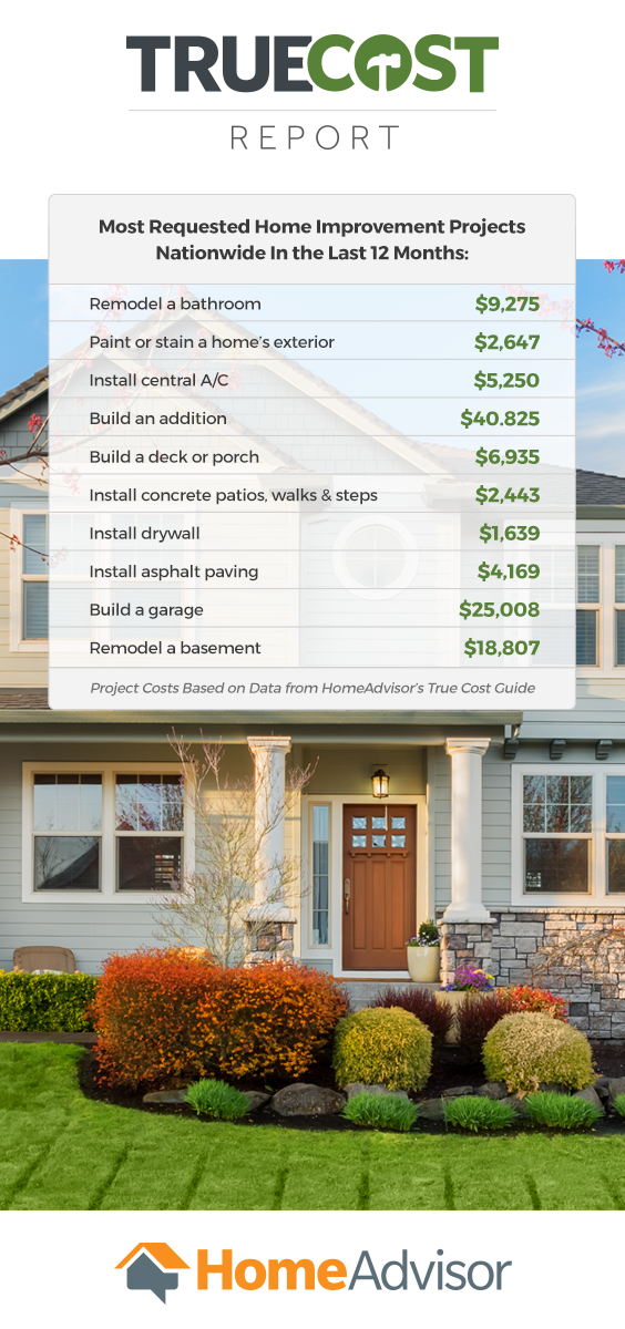 Homeadvisors True Cost Guide Has Real Costs From Real Home Projects Local And National Cost
