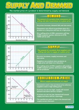 Supply And Demand Poster Economics Lessons Teaching Economics