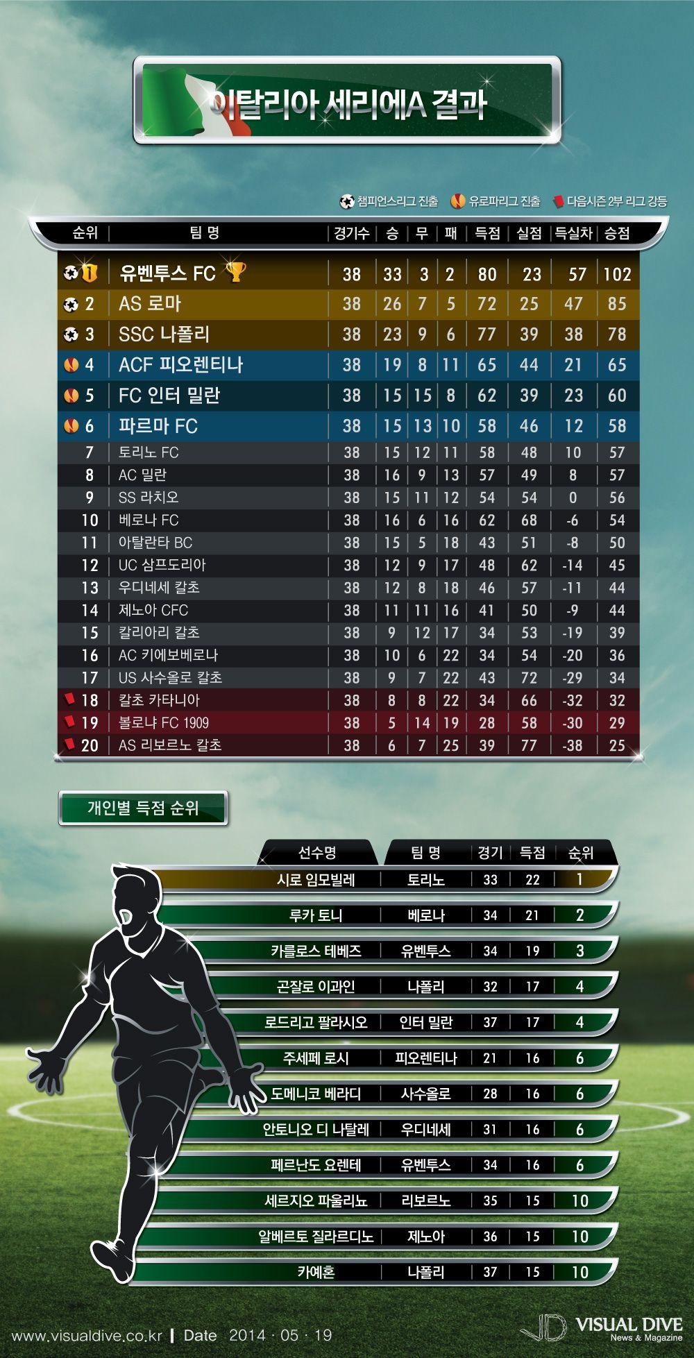 유벤투스 세 시즌 연속 우승, 세리에A 순위 [인포그래픽] soccer Infographic