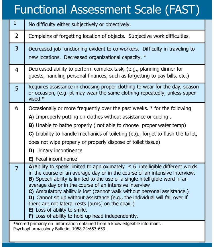 Functional Assessment Scale Tool (FAST) Image Curtesy