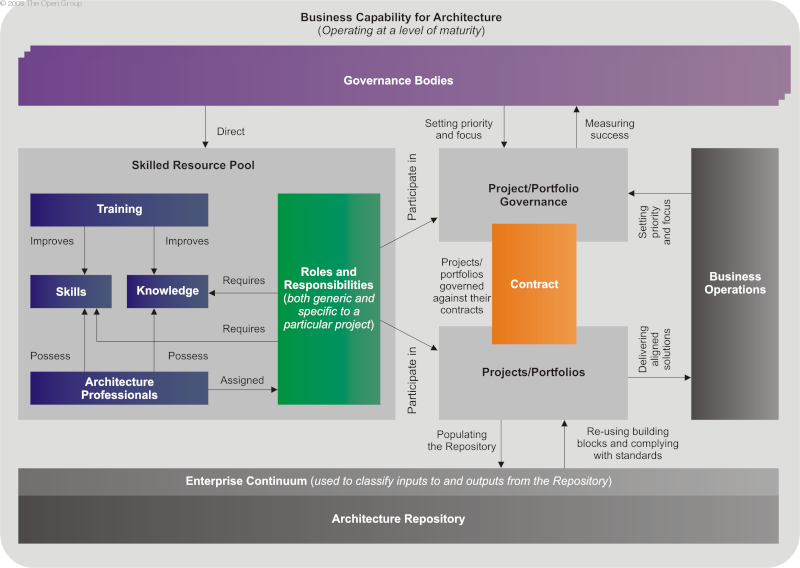 Great The Open Group Architecture Framework (TOGAF)   Core Concepts Photo