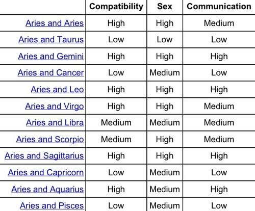 Aries Are Most Compatible With: Gemini, Sagittarius, Leo