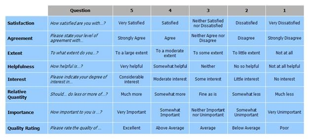 Graphic of example question using a 5-point scale (semantic - sample customer satisfaction survey