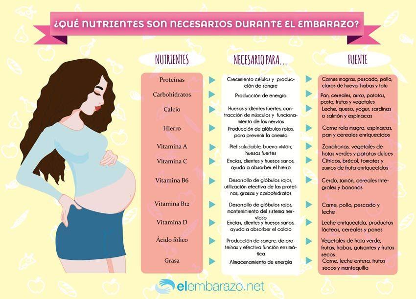 Infografía Nutrientes Necesarios Durante El Embarazo Primeros Síntomas De Embarazo Embarazo Saludable Alimentacion Embarazo