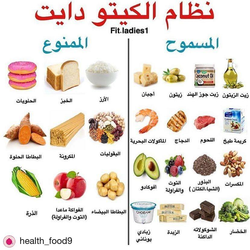 غذاؤك هو سبب مرضك وهو أول أسباب علاجك لياقه سعرات حراريه تمارين صحه وزن كالوري رجيم معلوما Keto Diet Food List Kito Diet Keto Diet Recipes