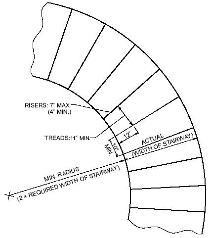 Best Measurements For Curved Staircase Http Publicecodes 400 x 300