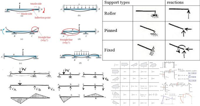 Beams And Frames Qualitative Structural Analysis Is Very Important