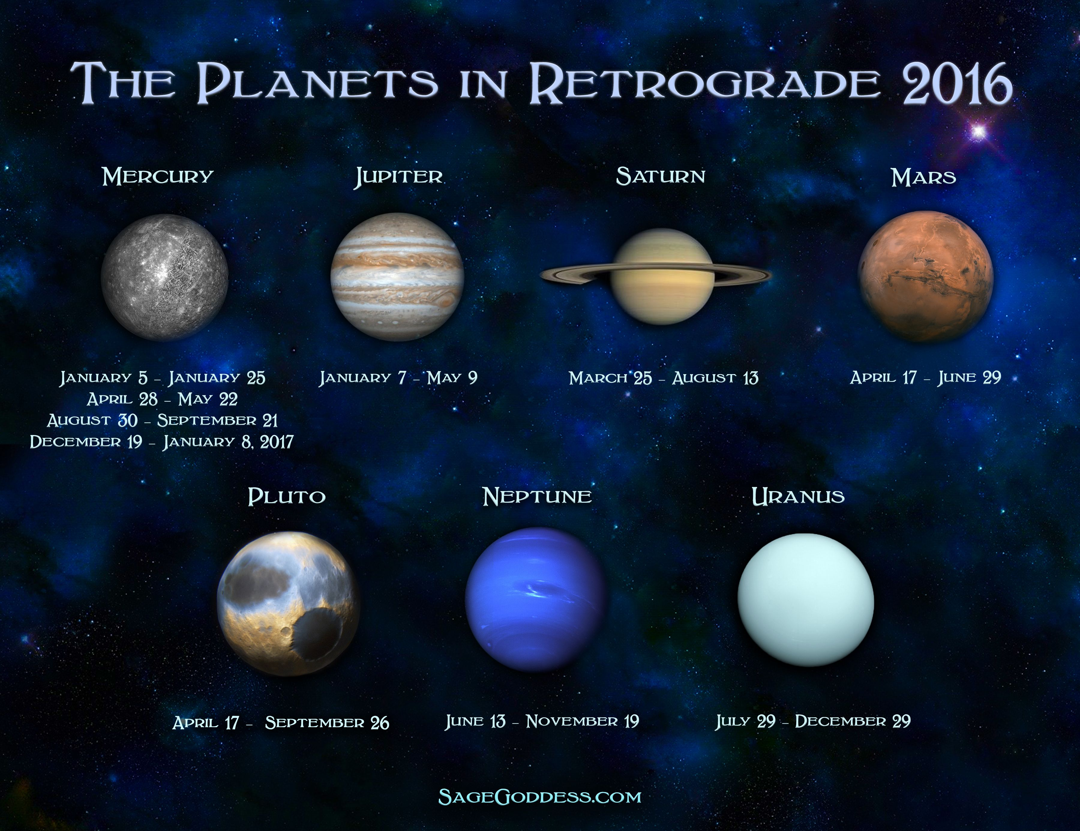 Did you know that all but one planet goes into Retrograde ...