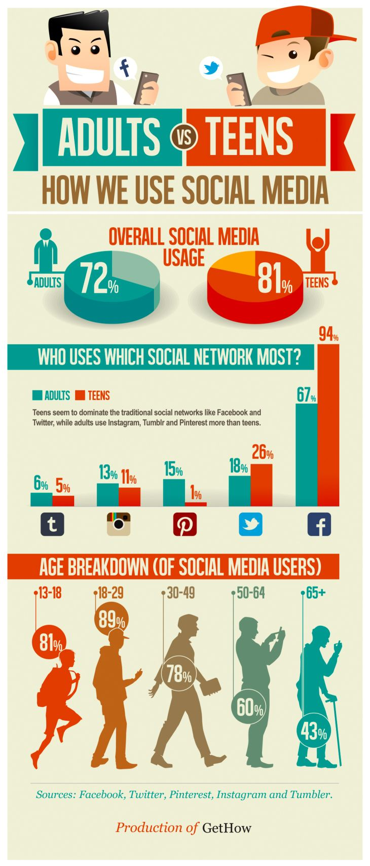 Adults vs Teens: How We Use Social Media | Internet Safety ...  Adults vs Teens...