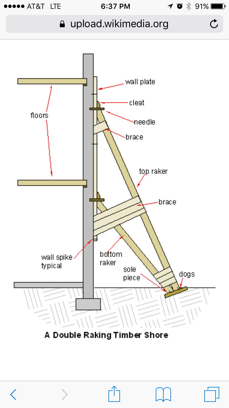 medium resolution of raker a temporary diagonal brace used to support vertical sheeting braces line chart