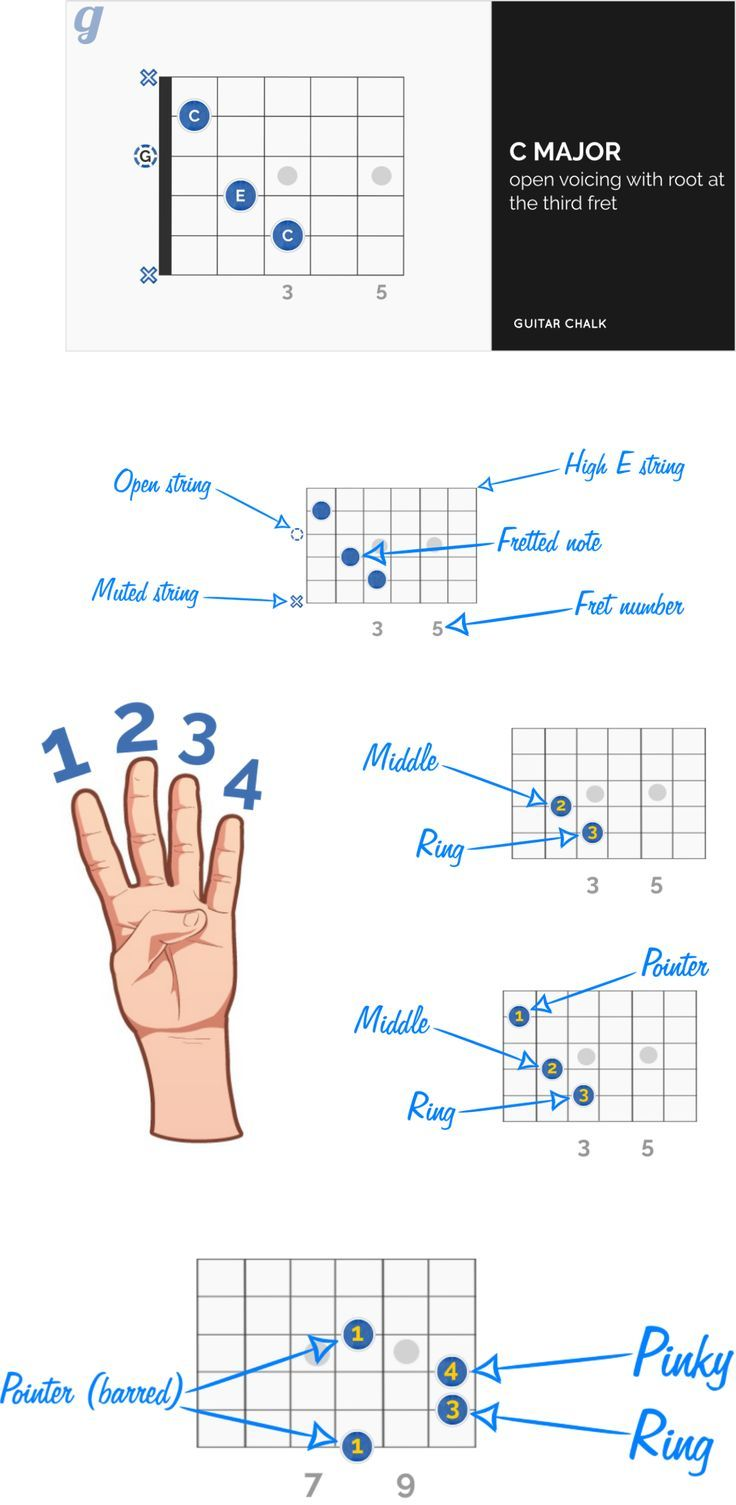 Pin By Merle Spain On Good To Know Pinterest Guitar Guitar