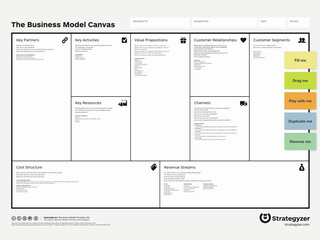 Business Model Canvas Template Word Fresh Business Model Canvas Template In 2020 Business Model Template Business Model Canvas Business Canvas