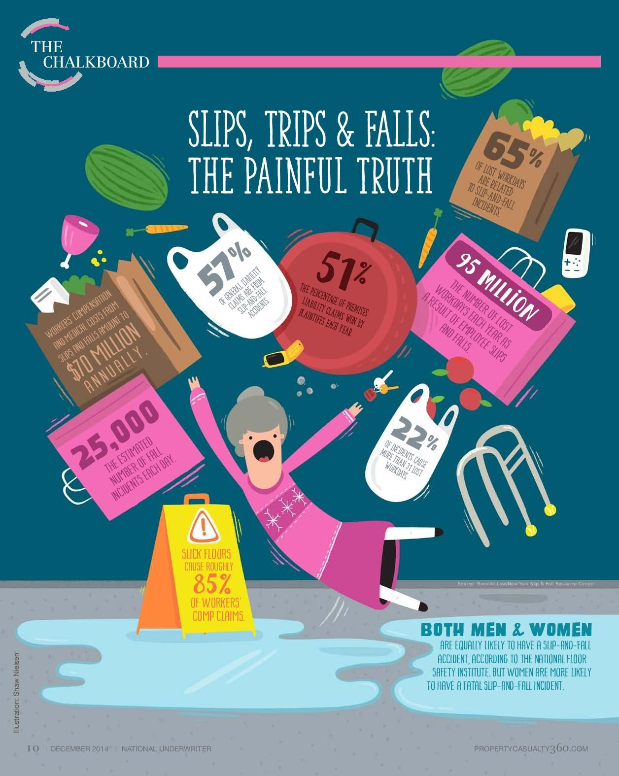 Infographic Slips Trips Falls By The Numbers