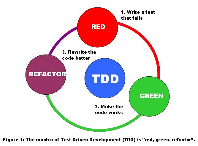 test driven development best practices and benefits of using unit