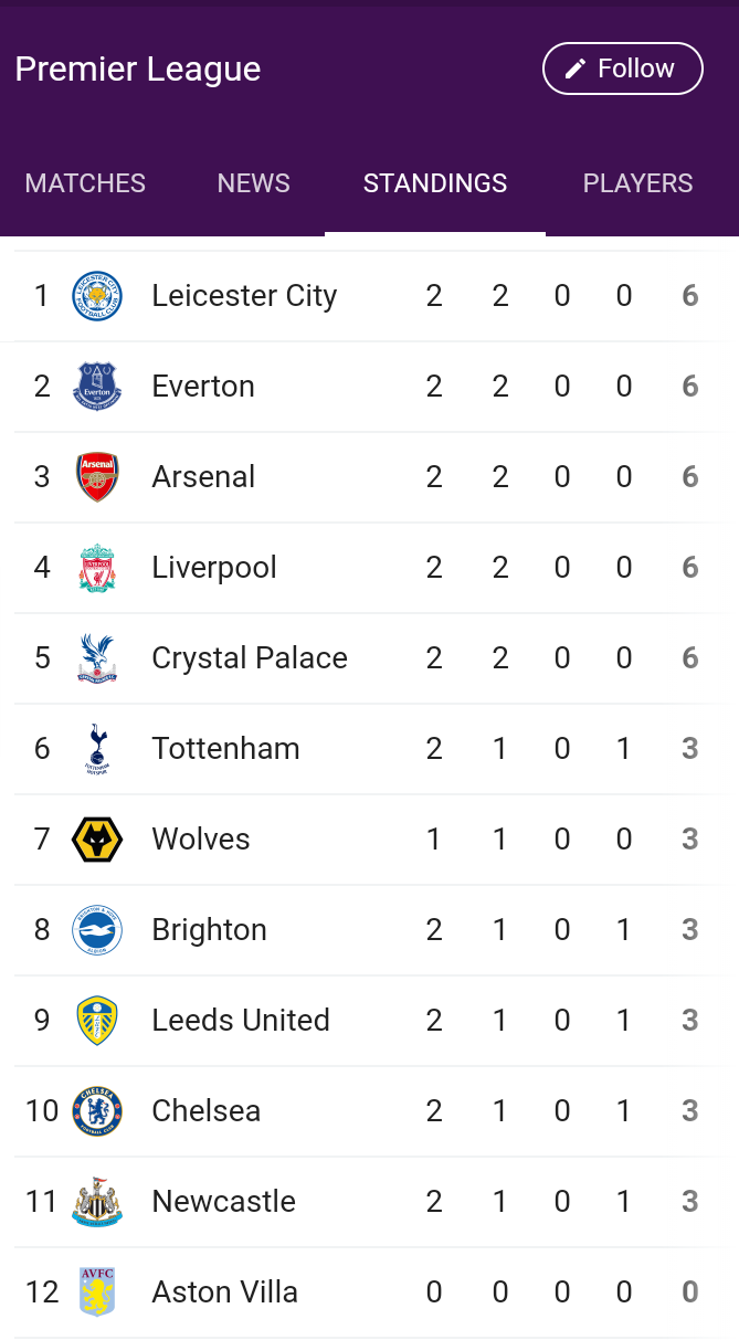 Leicester City And Everton Top New Epl Season Table Photo Https Ift Tt 32oqxym Leicester City Everton Premier League Football