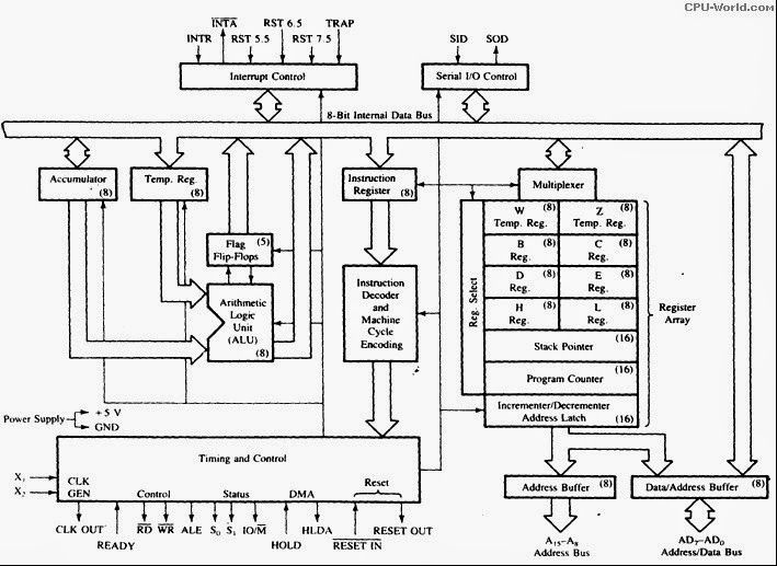 intel 8085 microprocessor overview | 8085 architecture, intel ...  pinterest