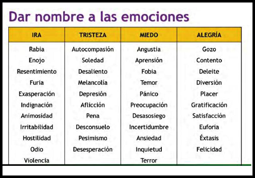 Dar Nombre A Emociones Emociones Sentimientos Y Emociones Caras Emoción