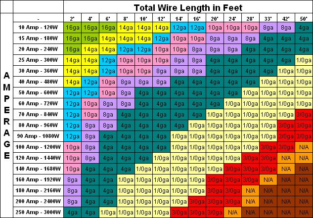 Wire gauge amp ratings chart help expedition portal for Electrical wire size for 100 amp service