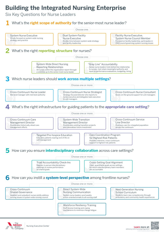 Building The Integrated Nursing Enterprise Six Key Questions For