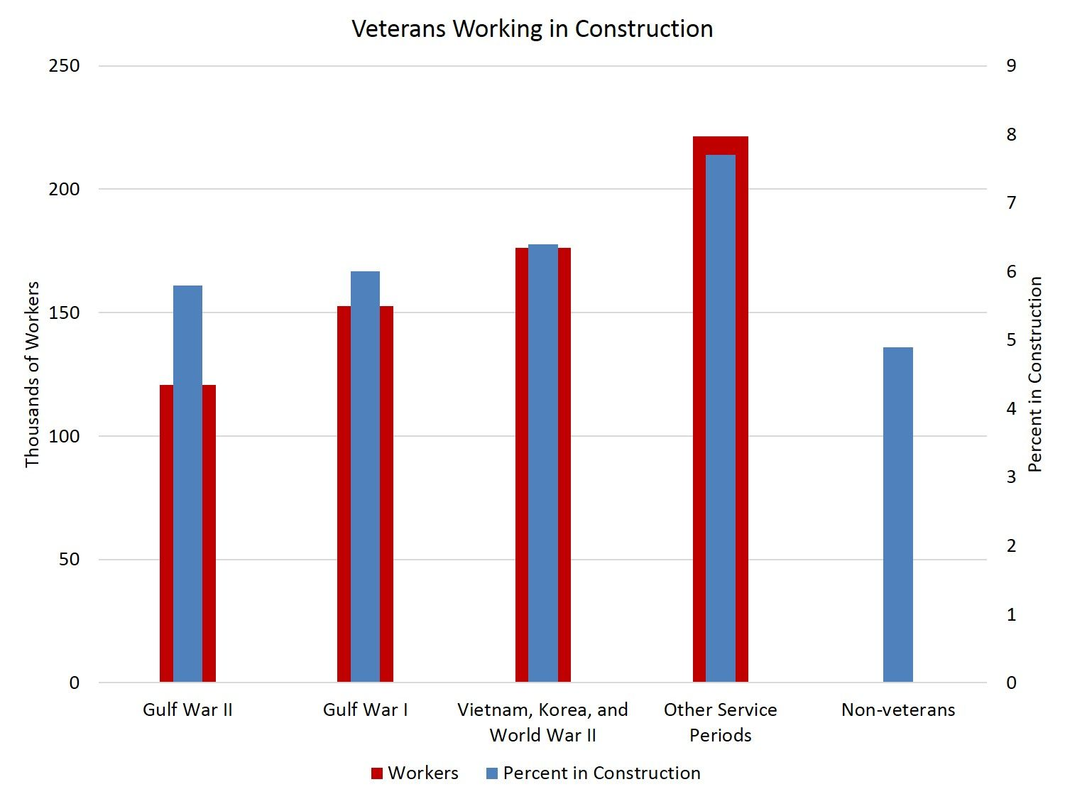 Veterans in the Construction Industry Construction jobs