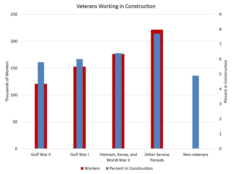 Veterans in the Construction Industry Construction jobs