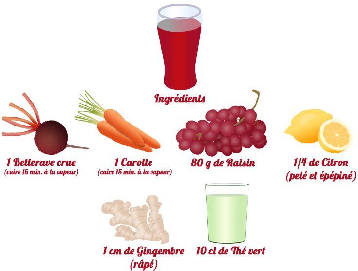 recette jus blender