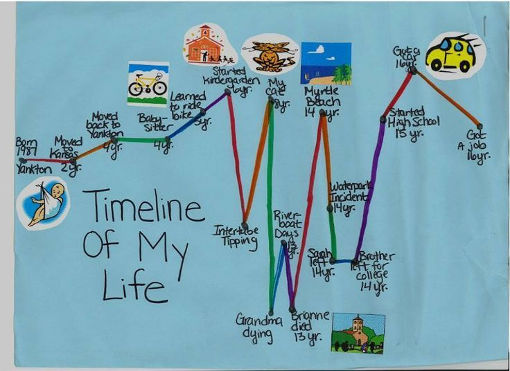 Creative Social Worker Timeline Of My Life Timelines Are A Highly