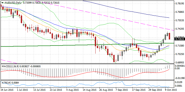 Stock trading and risk aversion leads AUD low - http://www.fxnewscall.com/stock-trading-and-risk-aversion-leads-aud-low/1924603/