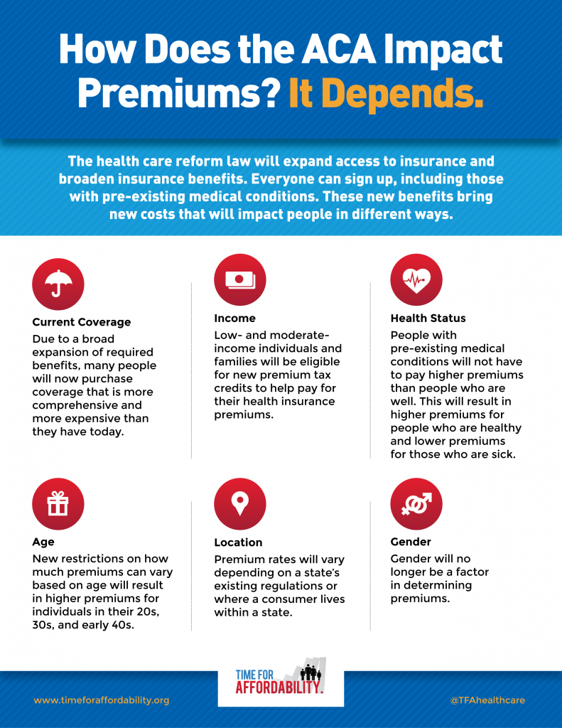 How Does Aca Impact Premiums Infographic Small Health Care