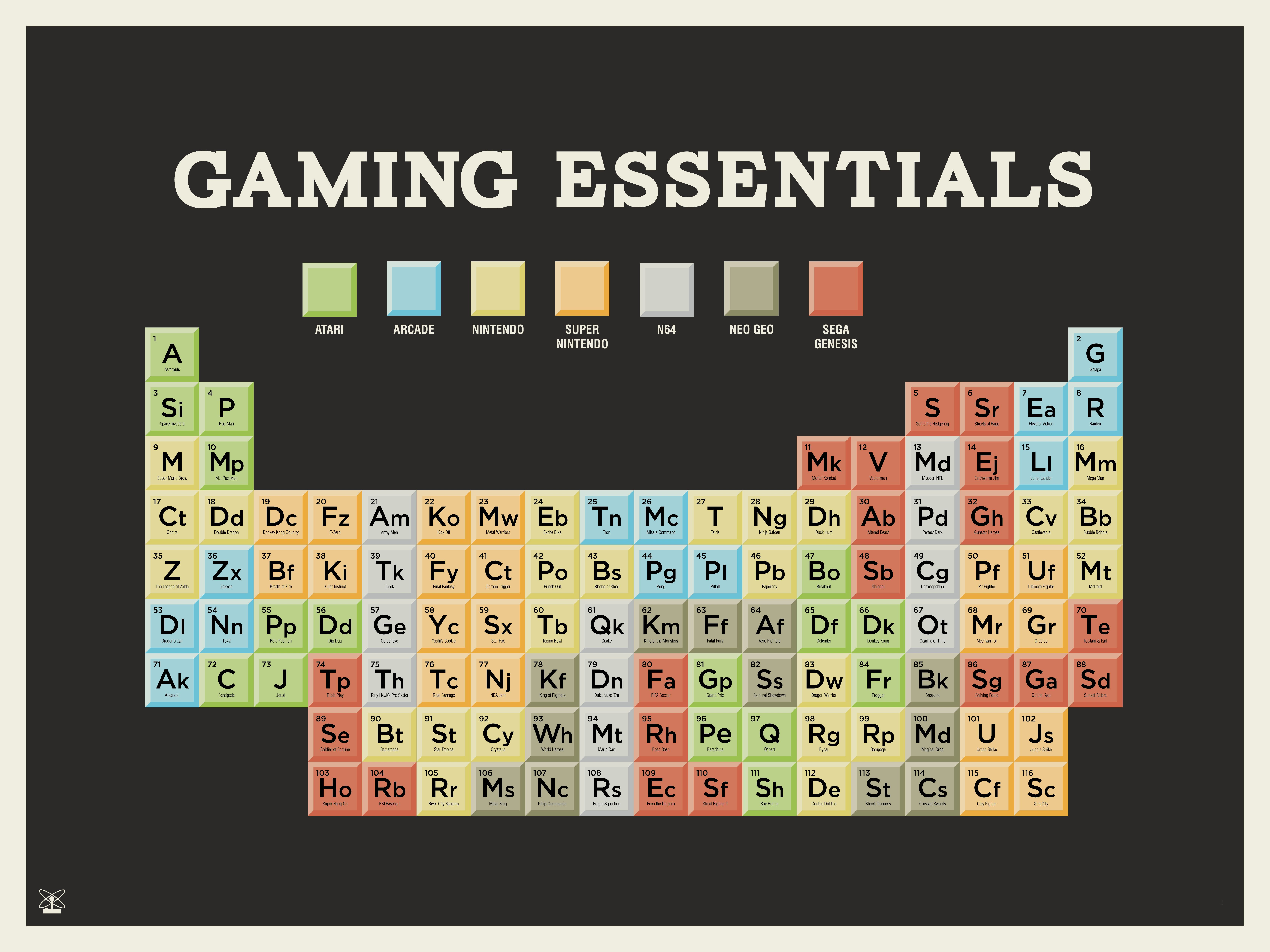 Gaming essentials gaming video game and videogames a periodic table of classic games i like periodic tables apparently via gamestrikefo Images