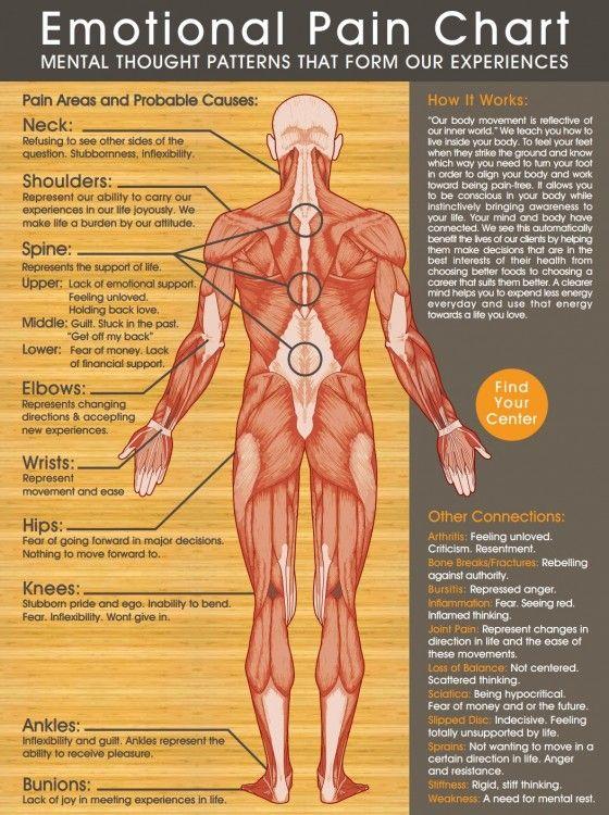Diagrama del efecto de las emociones en el cuerpo (Louise Hay ...
