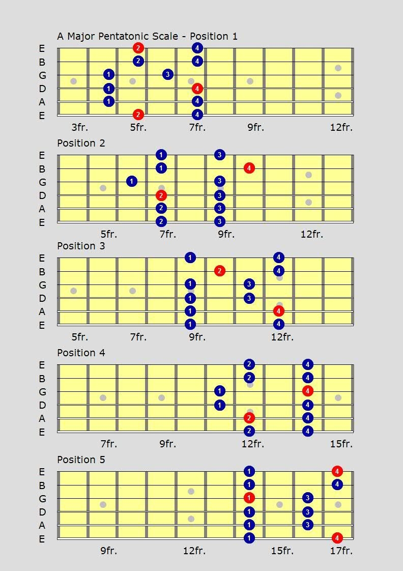 Fastest way to nail the pentatonic scale shapes 1 to 5 ...