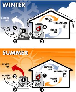 Facts To Know About Heat Pumps Heat Pump Hvac Hvac Unit