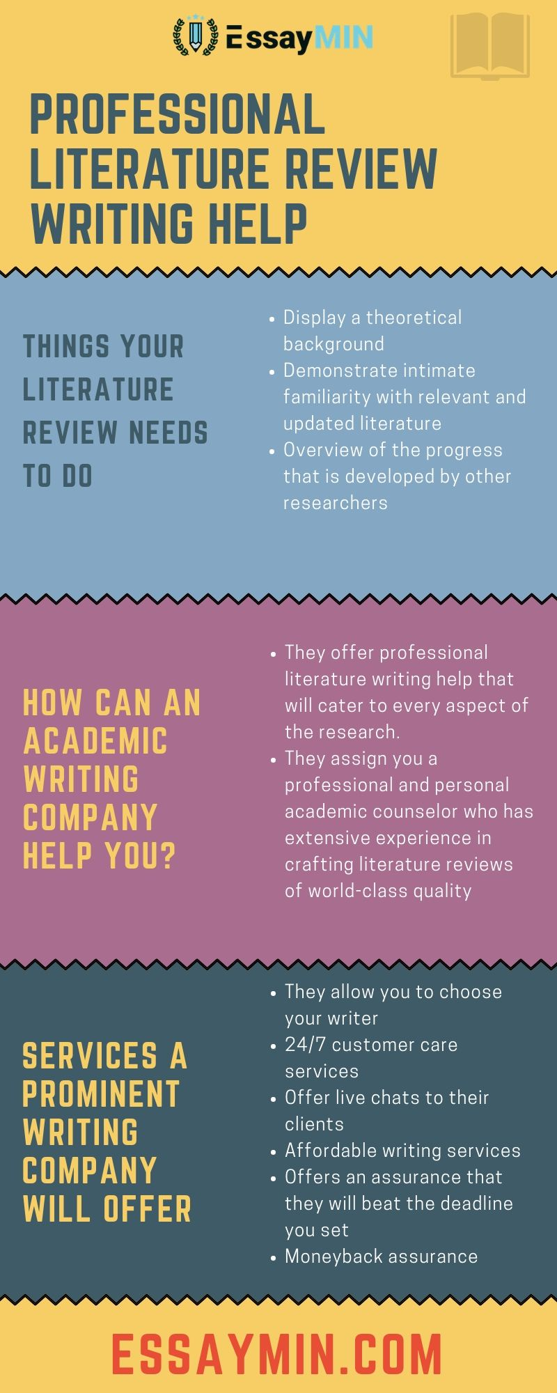 Professional literature review must include a well