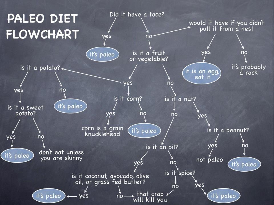 PRIMAL LIFE Vad är Paleo Kost? The Primal Blueprint Pinterest - fresh blueprint primal diet