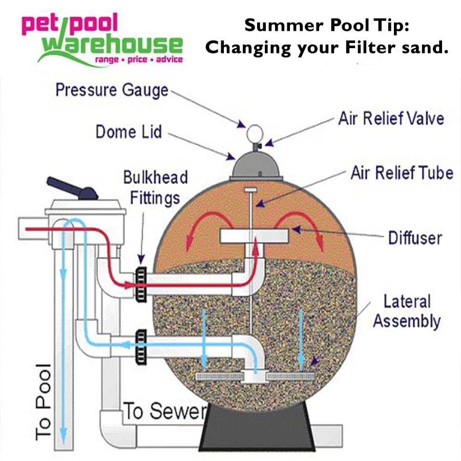 Pet pool warehouse knysna summer pool tip filter sand how old is your filter sand filter sand for How to clean swimming pool filter
