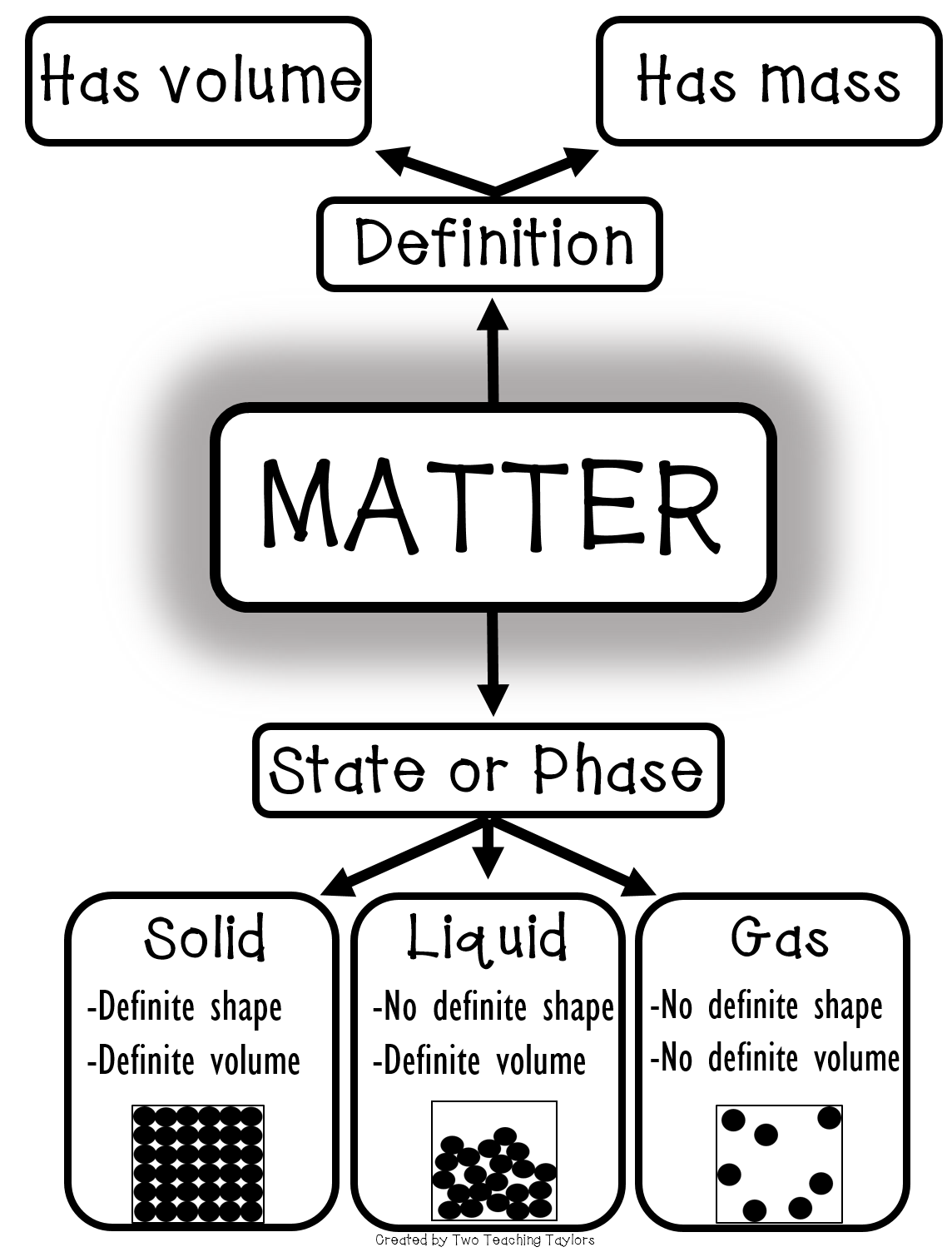 What Is Matter An Anchor Poster Or Graphic Organizer