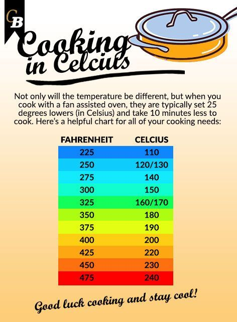 Celsius #Fahrenheit #conversion #Israel #CBWeekly #advertising - celsius to fahrenheit charts