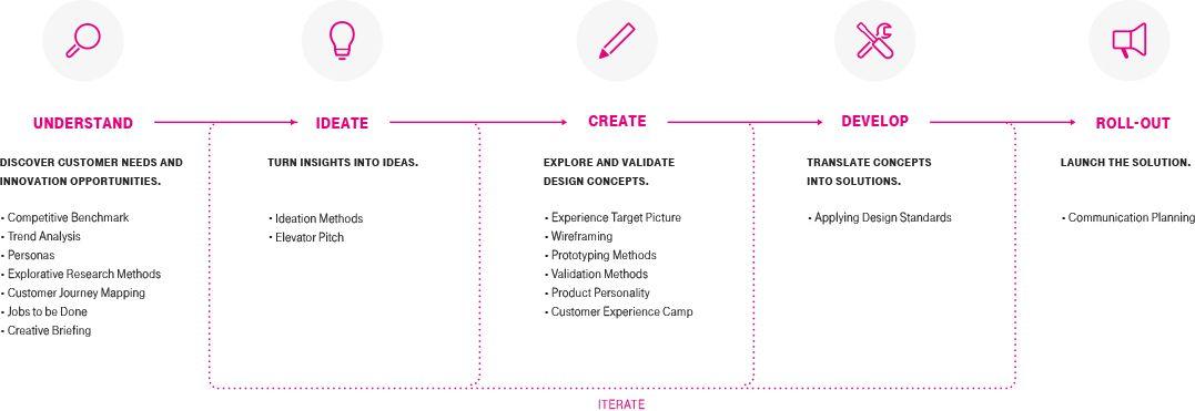 Redesign Deutsche Telekom Telekom Design Telekom