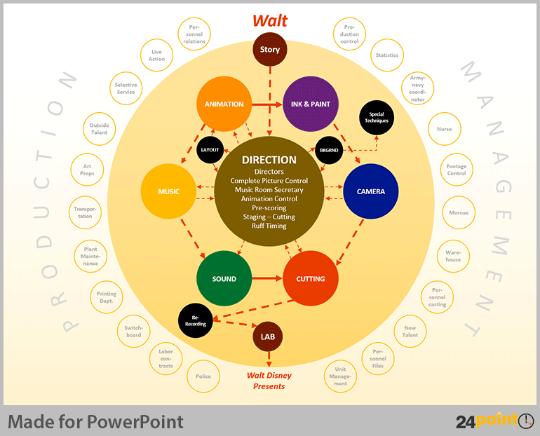 Organizational Charts For Powerpoint Organization Chart Organizational Chart Chart