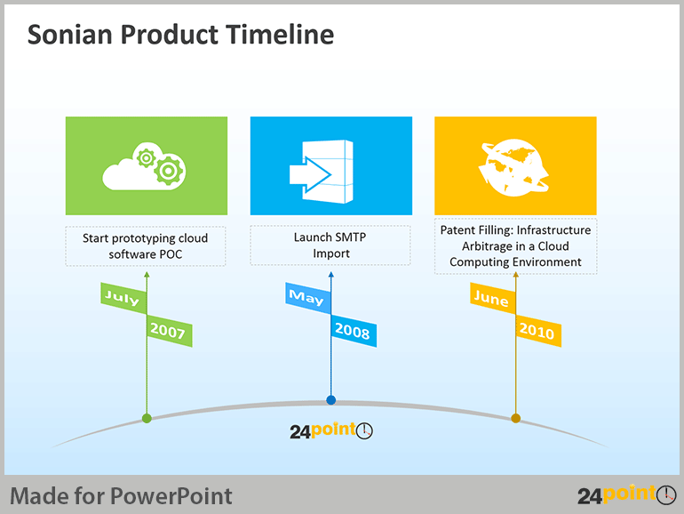 Using Product Development Timeline In Powerpoint Presentations