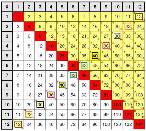 Math Multiplication Table Chart Printable Pinterest - multiplication table