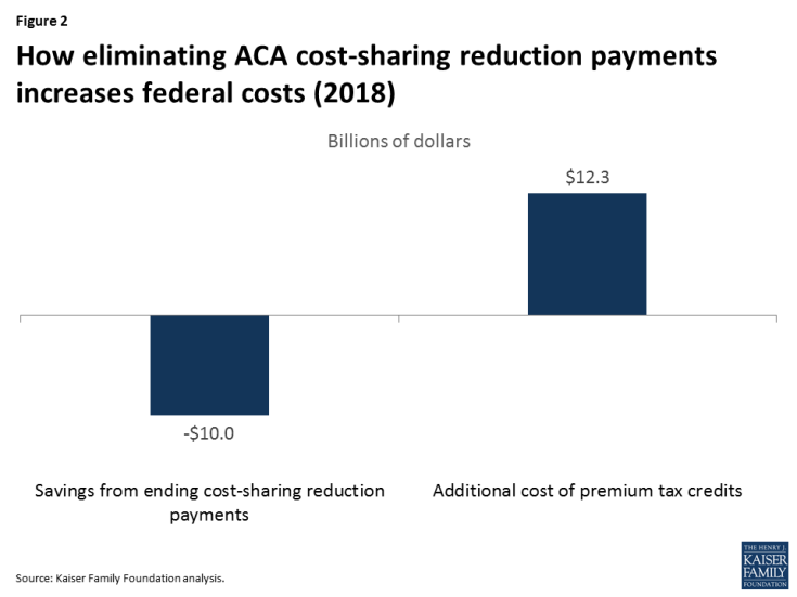 The Effects Of Ending The Affordable Care Act S Cost Sharing